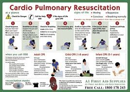 Resuscitation Chart Pdf How To Perform Cpr How To Perform Cpr First Aid Tips