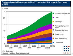 Organic Chart Organic Chart Organic Recipes Vegetables Food Facts