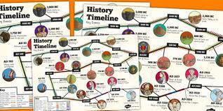 British History Timeline Wall Chart Ks2 History Key Events Timeline Poster History Ks2 Poster