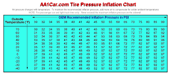 Tire Inflation Chart Tire Inflation