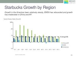Starbucks Gantt Chart Research Paper Sample Academic