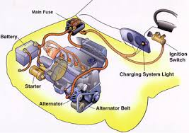 the alternator and car battery work together car tips Diagram For Alternator And Battery the alternator and car battery work together Car Battery and Alternator