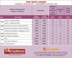 Taxprint How To Calculate Tds