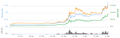Charts Of Top 100 Cryptocurrencies Make New Contract