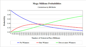 Mega Millions Payout Chart News Mega Millions Odds