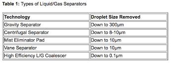 Liquid Gas Separation Technology Oil Gas Pall