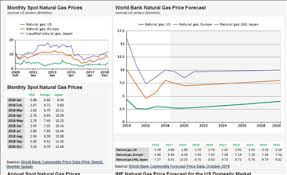 Natural Gas Prices Forecast Long Term 2019 To 2030 Data