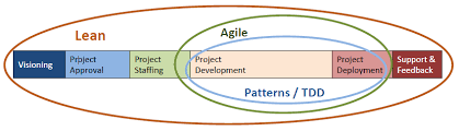 Agile Software Development Principles Patterns And Practices Presentation Principles And Practices Of Lean Agile Software