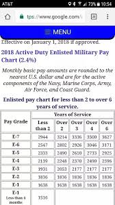 Military Pay Chart 2018 Enlisted Army 36 Precise Active Military Pay Chart