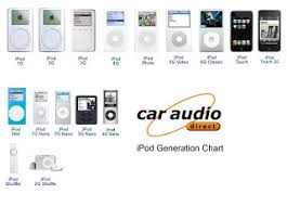 Ipod Classic Generations Chart Everything Nothing Ipod Generations