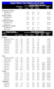 Motor Resistance Chart Gasparin Co2 Motors Super Slicks 7mm Motors