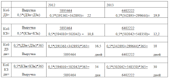 Анализ дебиторской и кредиторской задолженности ОАО Газпром  Сравнительный анализ оборачиваемости дебиторской и кредиторской задолженности