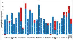 2015 Team Rotations A Visual View Beyond The Box Score