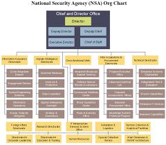 Nsa Org Chart
