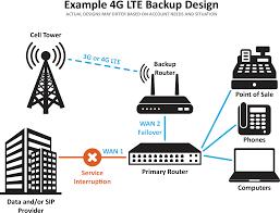 Lte Vs 4g 4g Lte Cellular Backup Mvdconnect