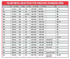 Stainless Steel Arc Welding Rod Chart Welding Austenitic Stainless Steel