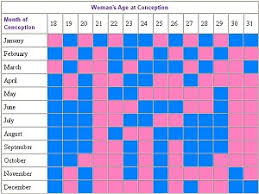 Chinese Gender Chart Calculator Chinese Lunar Calendar Gender Predictions