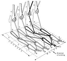 Flow Chart Of Knitting Process Flow Chart Of Warp Knitting Process Textile Flowchart