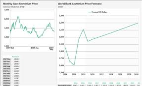 Aluminum Futures Chart Aluminium Prices Forecast Long Term 2018 To 2030 Data And