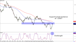 Usd To Gbp Chart Chart Art Potential Support And Resistance Plays On Gbp Usd