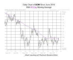 Xom Chart 2 Oil Stocks That Could Slide Soon