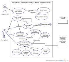 Google Docs Venn Diagram How To Create A Venn Diagram On Google Docs Hunger Games
