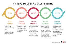 Ux Design Process Steps 5 Steps To Service Blueprinting