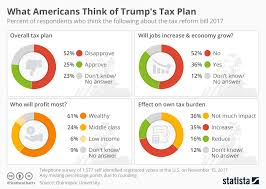 Chart What Americans Think Of Trumps Tax Plan Statista