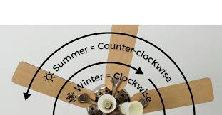 what direction should a ceiling fan turn in the summertime