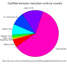 Certified Emission Reduction Wikipedia