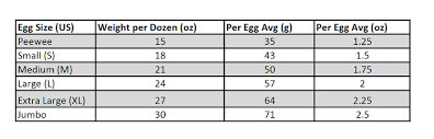 Egg Grading Sizing And Freshness Curbstone Valley