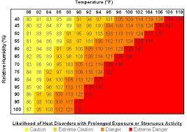 Relative Humidity Calculator Chart Psychrometric Temperature Humidity Calculator Xchanger