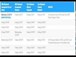 Irs Schedule Refund Chart 2018 14 Scientific Irs Cycle Refund Chart