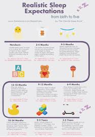 How Long Should Babies And Toddlers Sleep For Infographic