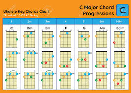 Major Scale Chord Progression Chart Ukulele Chord Chart Standard Tuning Ukulele Chords C Major Basic