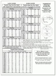 Torpedo Diver Depth Chart Torpedo Divers With Regard To Dipsy Diver Chart24250 Depth