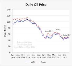 Middle East Oil Prices Chart Oil Market Stalemate To Persist Until End Of 2016