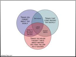 Birthday Venn Diagram 7 Venn Diagrams About Teaching Othmars Trombone