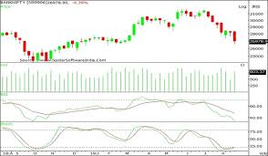 Nifty Chart Moneycontrol Nifty Continues To See Uptrend In The Medium Term So Buy On