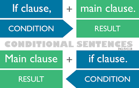 Conditionals Grammar Englishclub