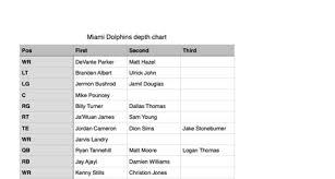 Miami Dolphins Receiver Depth Chart Miami Dolphins Pre Draft Depth Chart