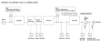 boss katana amps faq the block diagram is part of the story the fx order can be altered using boss tone studio editor