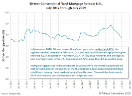 Home Mortgage Rates Chart Falling New Home Prices Mortgage Rates Spark Housing