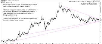 Long Term Silver Chart The 3 Must See Silver Charts Of 2018 Investing Haven