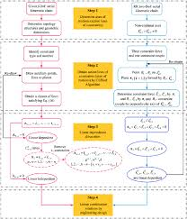 Flow Chart Solving Unknown Constraints Motions Of Serial