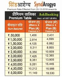 Bank Of Baroda Health Insurance Premium Chart Synd Arogya Mediclaim Policy Revised Premium Chart