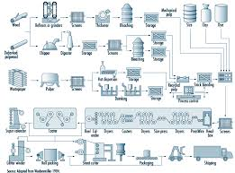 chapter    pulp and paperfigure    illustration of process flow in pulp and paper manufacturing operations