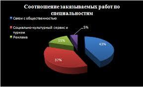 ru диплом на заказ по туризму курсвоая по туризму  На следующем графике представлены статистические данные по оценкам которые выставляются нашим студентам за дипломные работы 80% дипломных работ заказанных