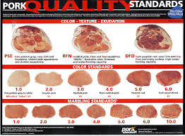 Lean Cuts Of Pork Chart How To Select The Best Pork