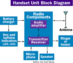 original block diagram of mobile phone euro the wiring diagram 340 x 293